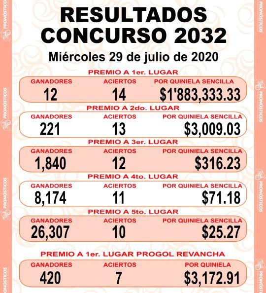 Quiniela Progol 2032 Resultaldos y premios