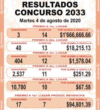 Ganadores quiniela progol 2033 agosto 2020
